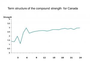 Strength-Canada